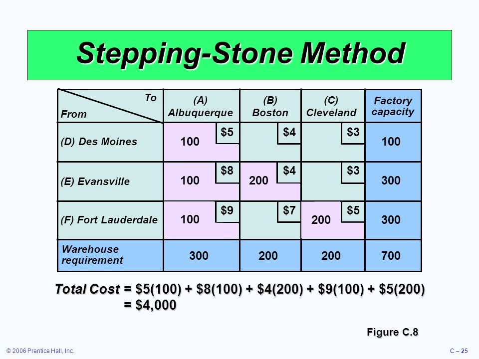 © 2006 Prentice Hall, Inc.C – 25 Stepping-Stone Method To (A) Albuquerque (B) Boston (C) Cleveland (D) Des Moines (E) Evansville (F) Fort Lauderdale W