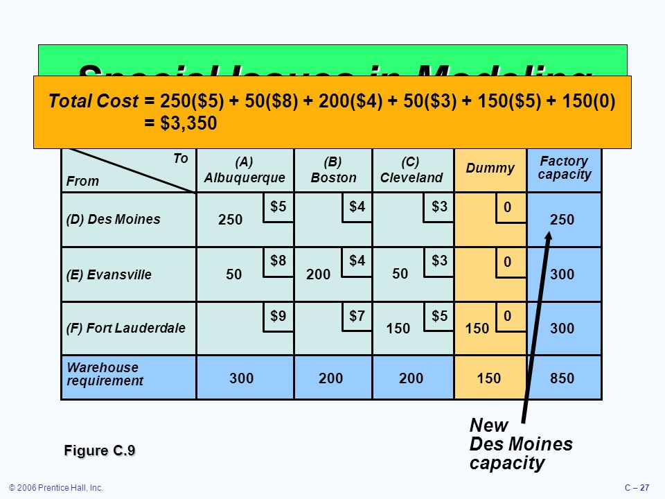 © 2006 Prentice Hall, Inc.C – 27 Special Issues in Modeling Figure C.9 New Des Moines capacity To (A) Albuquerque (B) Boston (C) Cleveland (D) Des Moi