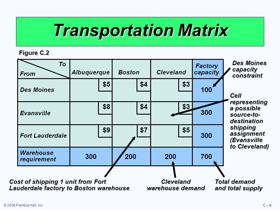 © 2006 Prentice Hall, Inc.C – 7 Northwest-Corner Rule  Start in the upper left-hand cell (or northwest corner) of the table and allocate units to shipping routes as follows: 1.Exhaust the supply (factory capacity) of each row before moving down to the next row 2.Exhaust the (warehouse) requirements of each column before moving to the next column 3.Check to ensure that all supplies and demands are met
