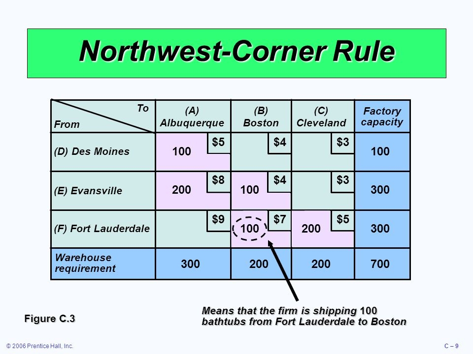 © 2006 Prentice Hall, Inc.C – 10 Northwest-Corner Rule Computed Shipping Cost Route FromToTubs ShippedCost per UnitTotal Cost DA100$5$ 500 EA20081,600 EB1004400 FB1007700 FC2005$1,000 Total: $4,200 Table C.2 This is a feasible solution but not necessarily the lowest cost alternative