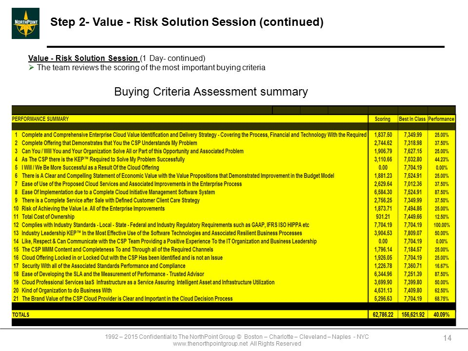 1992 – 2015 Confidential to The NorthPoint Group © Boston – Charlotte – Cleveland – Naples - NYC www.thenorthpointgroup.net All Rights Reserved Step 2- Value - Risk Solution Session (continued) 14 Value - Risk Solution Session (1 Day- continued)  The team reviews the scoring of the most important buying criteria Buying Criteria Assessment summary