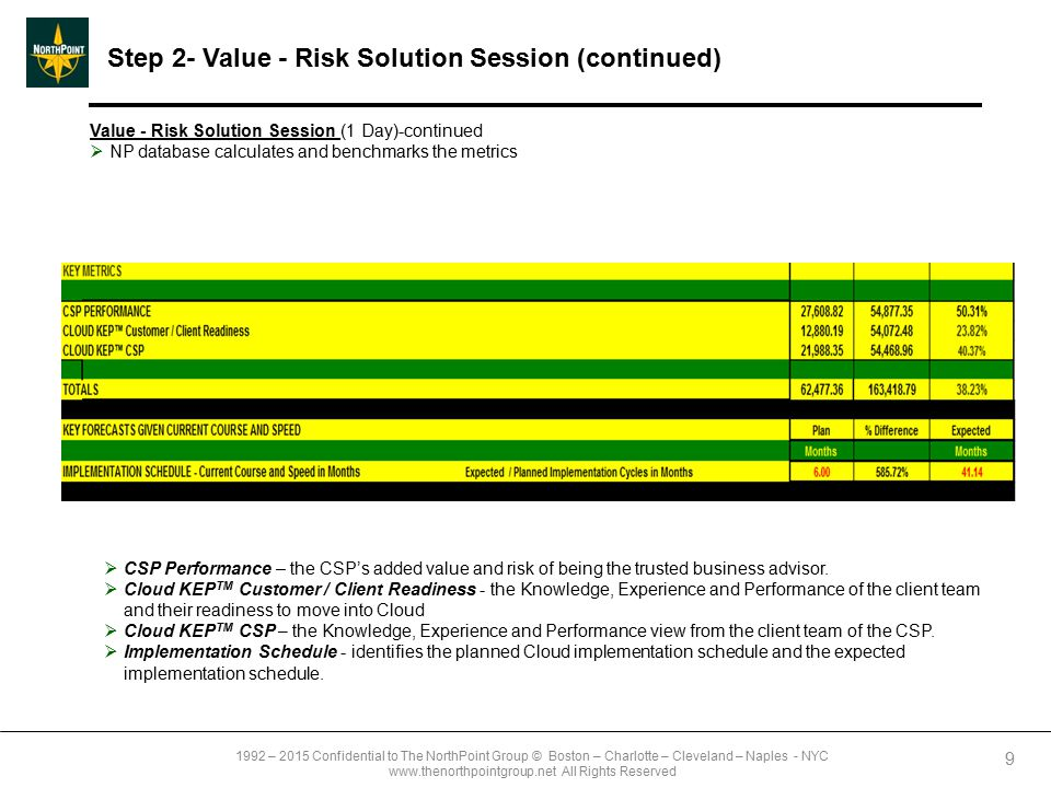 1992 – 2015 Confidential to The NorthPoint Group © Boston – Charlotte – Cleveland – Naples - NYC www.thenorthpointgroup.net All Rights Reserved Step 2- Value - Risk Solution Session (continued) 10 Value Risk Solution Session (1 Day) -continued  Team reviews the assessment output at the Fundamental Business Activity level to identify areas with significant performance issues (a level of detail underneath the Technology, Marketing/Communications Process and Management Indexes)  Software identifies the risk and missing knowledge  What are the areas of value opportunity and risks that the organization can immediately address.