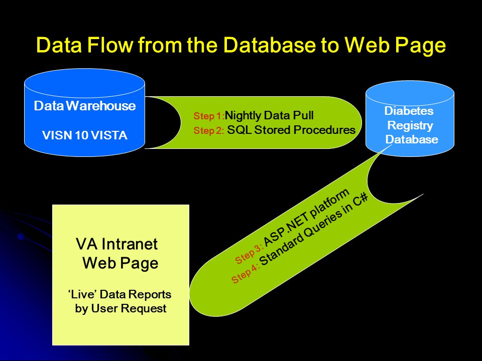 Data Flow from the Database to Web Page Diabetes Registry Database Step 1: Nightly Data Pull Step 2: SQL Stored Procedures Data Warehouse VISN 10 VISTA Step 3: ASP.NET platform Step 4: Standard Queries in C# VA Intranet Web Page 'Live' Data Reports by User Request