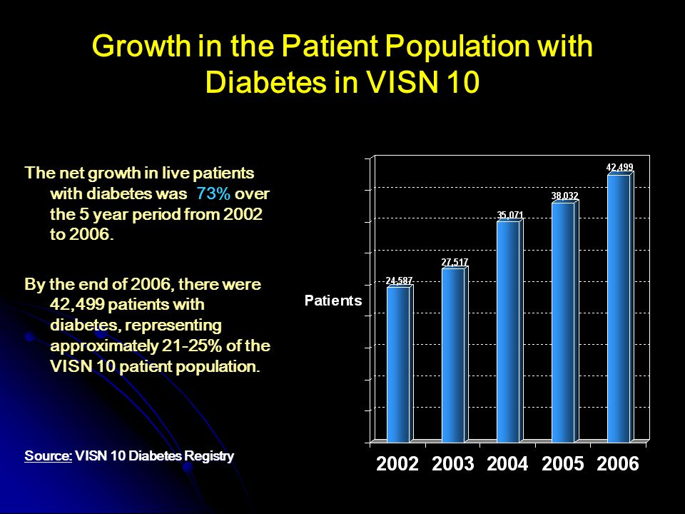 Growth in the Patient Population with Diabetes in VISN 10 The net growth in live patients with diabetes was 73% over the 5 year period from 2002 to 2006.