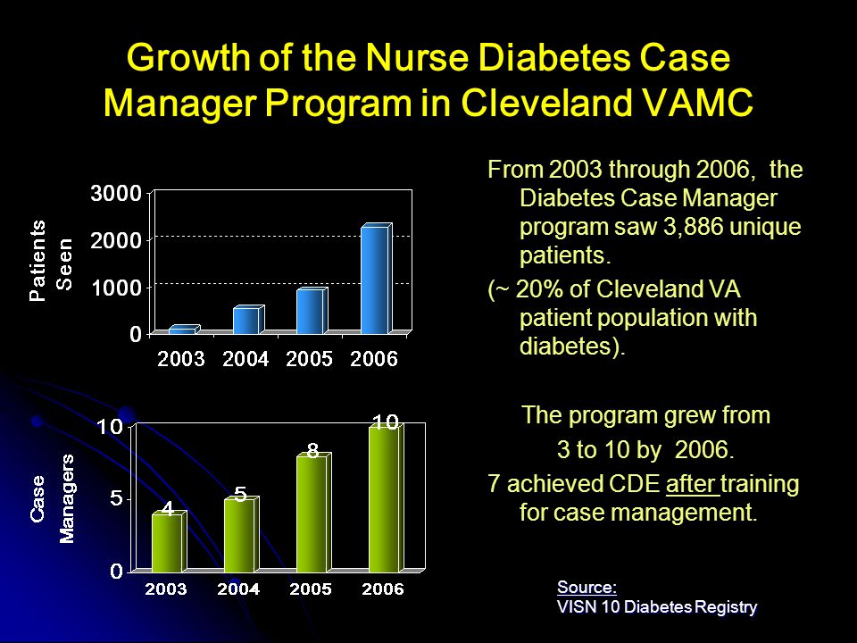 Growth of the Nurse Diabetes Case Manager Program in Cleveland VAMC From 2003 through 2006, the Diabetes Case Manager program saw 3,886 unique patients.