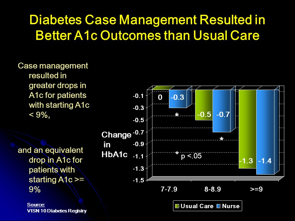 Diabetes Case Management Resulted in Better A1c Outcomes than Usual Care Case management resulted in greater drops in A1c for patients with starting A1c < 9%, and an equivalent drop in A1c for patients with starting A1c >= 9% 0 -0.3 -0.5 -0.7 -1.3 -1.4 * * * p <.05 Change in HbA1c Source: VISN 10 Diabetes Registry