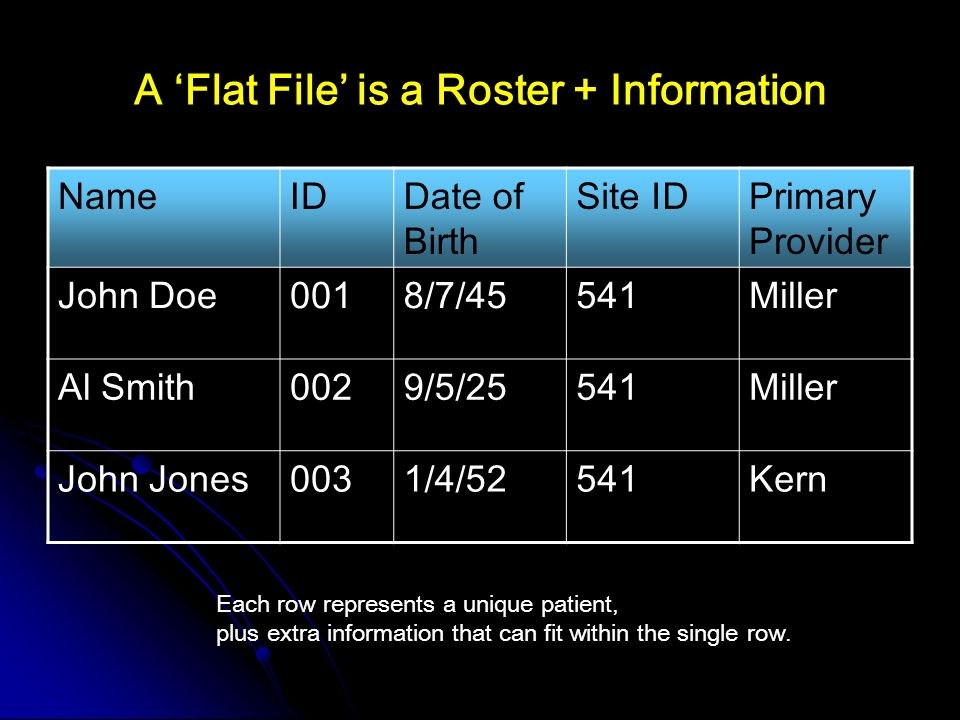 A 'Flat File' is a Roster + Information NameIDDate of Birth Site IDPrimary Provider John Doe0018/7/45541Miller Al Smith0029/5/25541Miller John Jones0031/4/52541Kern Each row represents a unique patient, plus extra information that can fit within the single row.