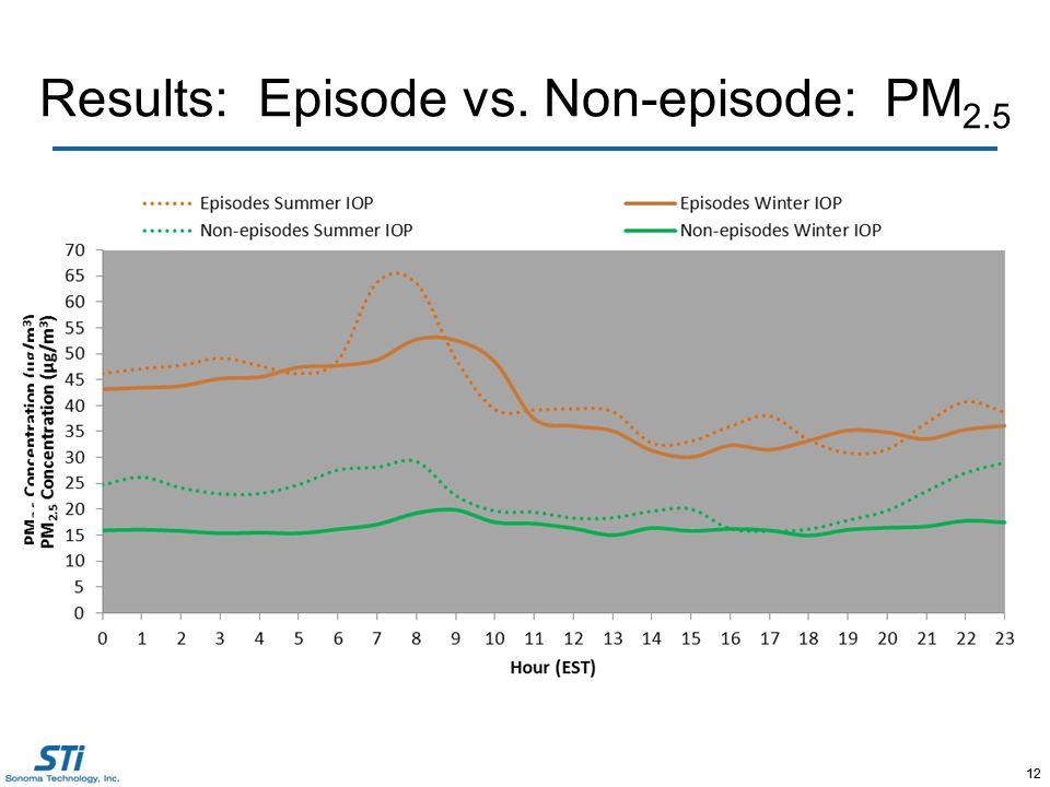 12 Results: Episode vs. Non-episode: PM 2.5 12