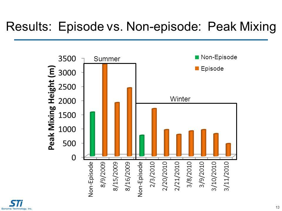 13 Results: Episode vs. Non-episode: Peak Mixing Summer Winter Episode Non-Episode