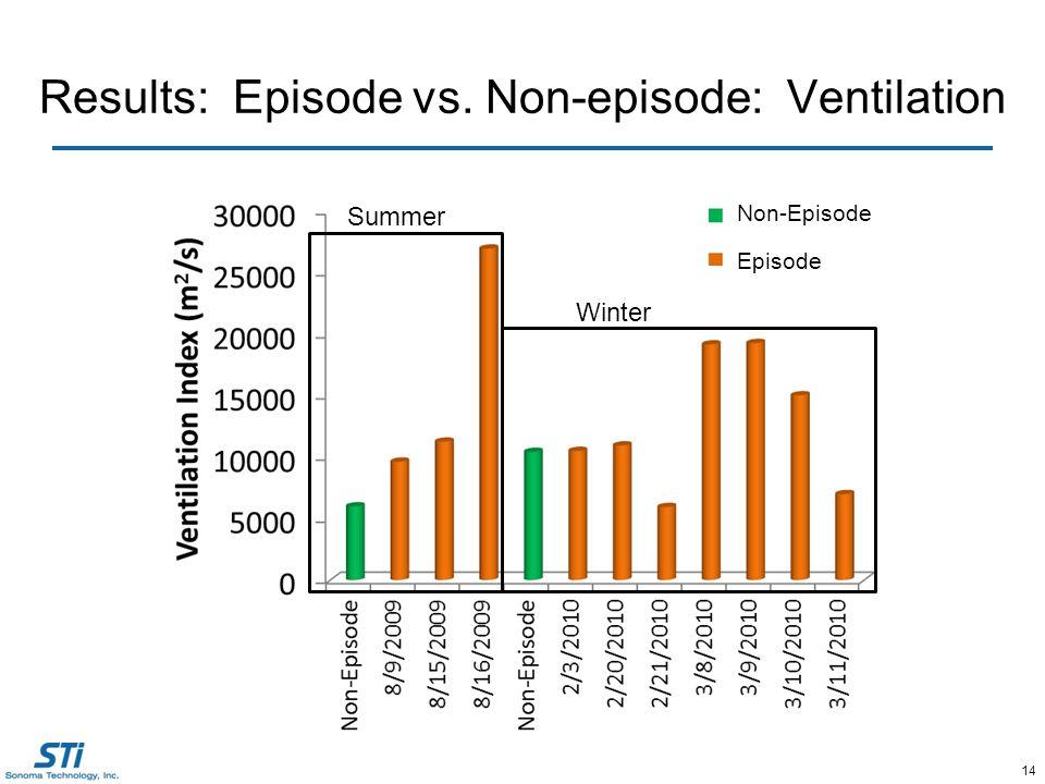 14 Results: Episode vs. Non-episode: Ventilation Summer Winter Episode Non-Episode