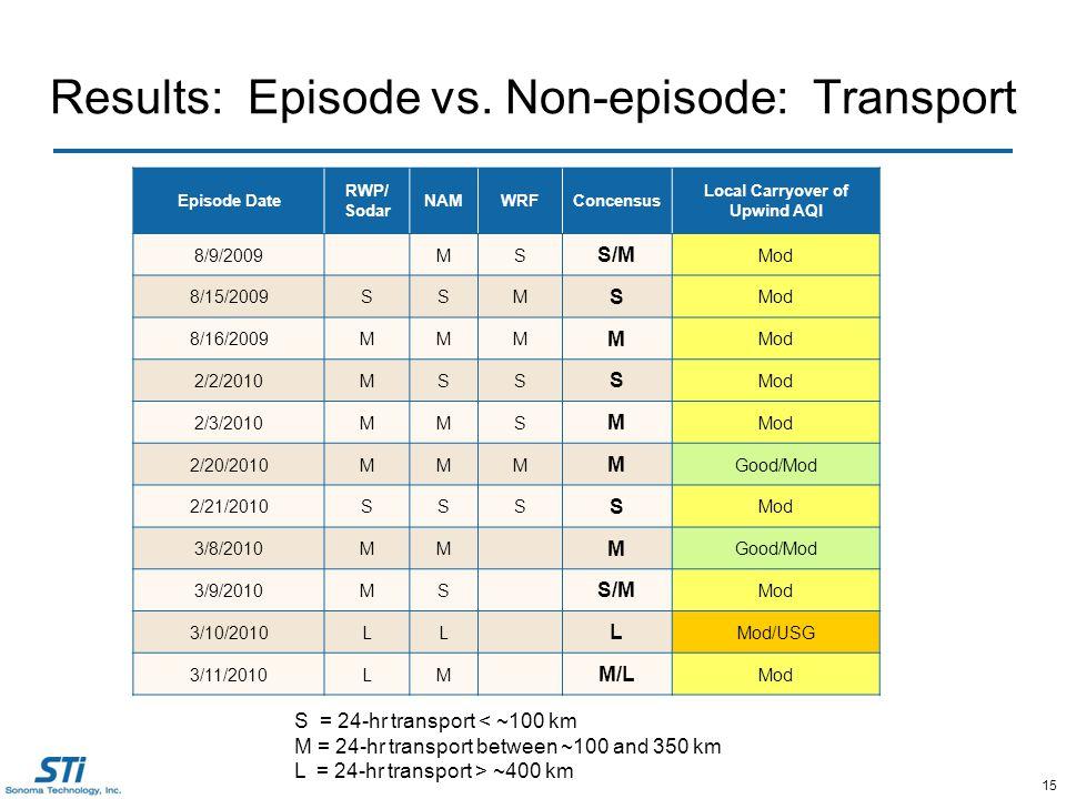 15 Results: Episode vs.