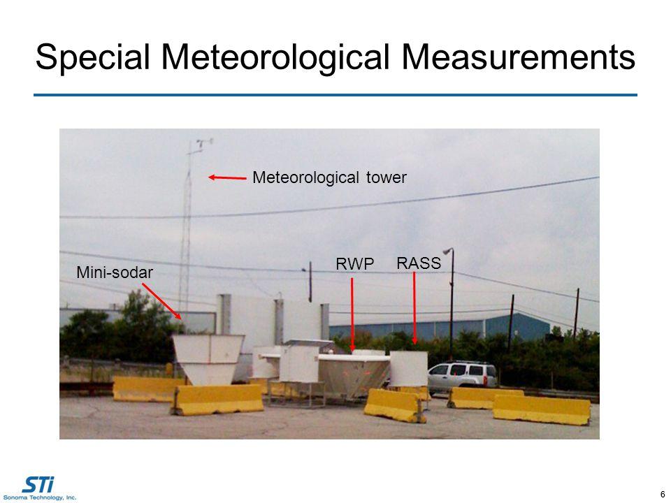 6 Special Meteorological Measurements 6 Meteorological tower Mini-sodar RWP RASS