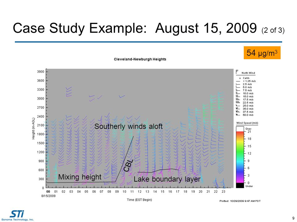 9 Case Study Example: August 15, 2009 (2 of 3) 9 54 μg/m 3 Southerly winds aloft Mixing height Lake boundary layer CBL