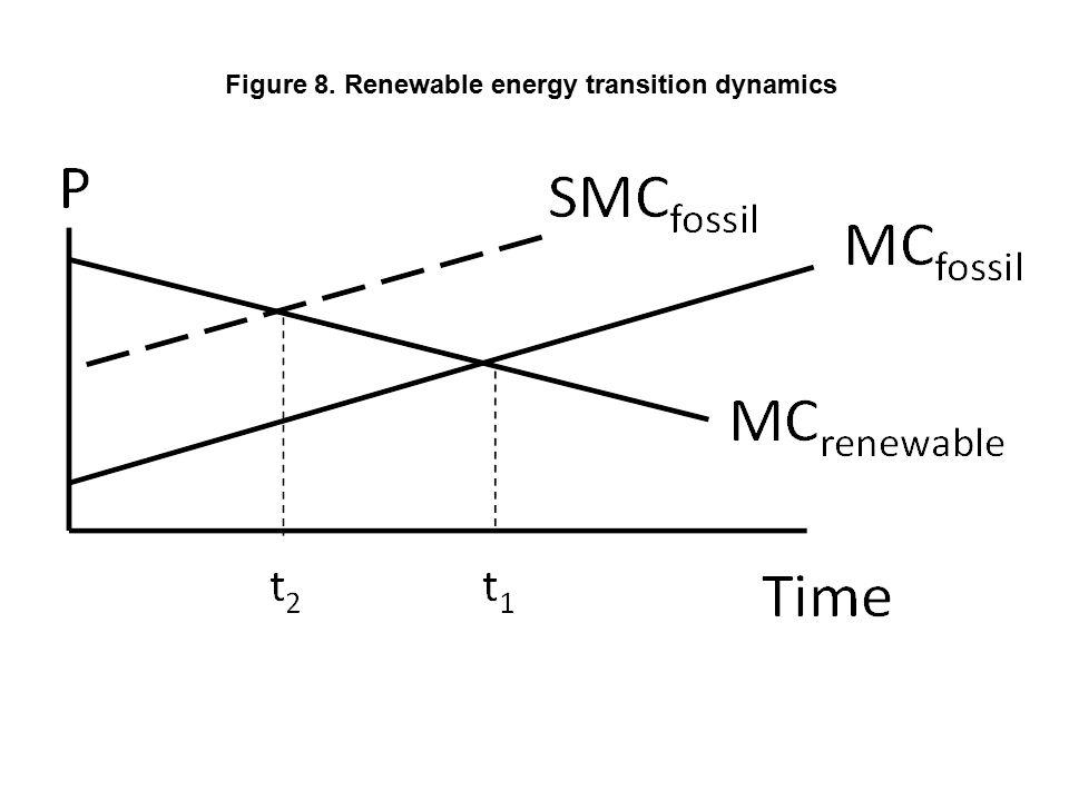 Figure 8. Renewable energy transition dynamics