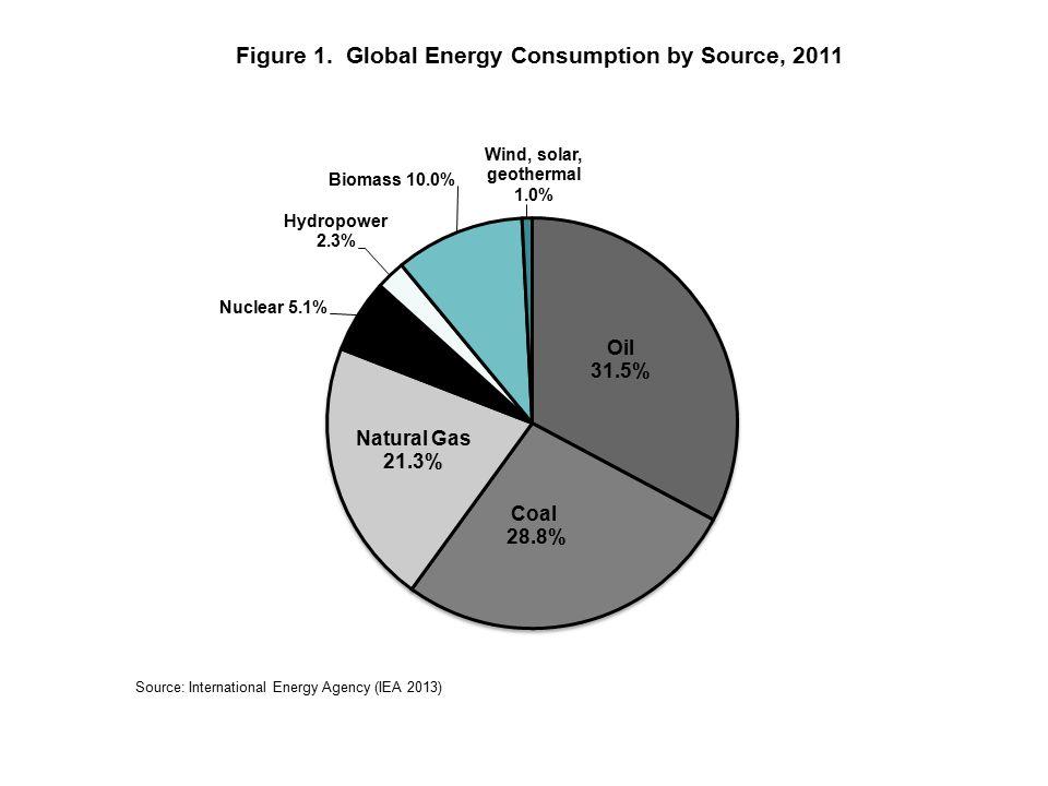 Figure 1. Global Energy Consumption by Source, 2011 Source: International Energy Agency (IEA 2013)