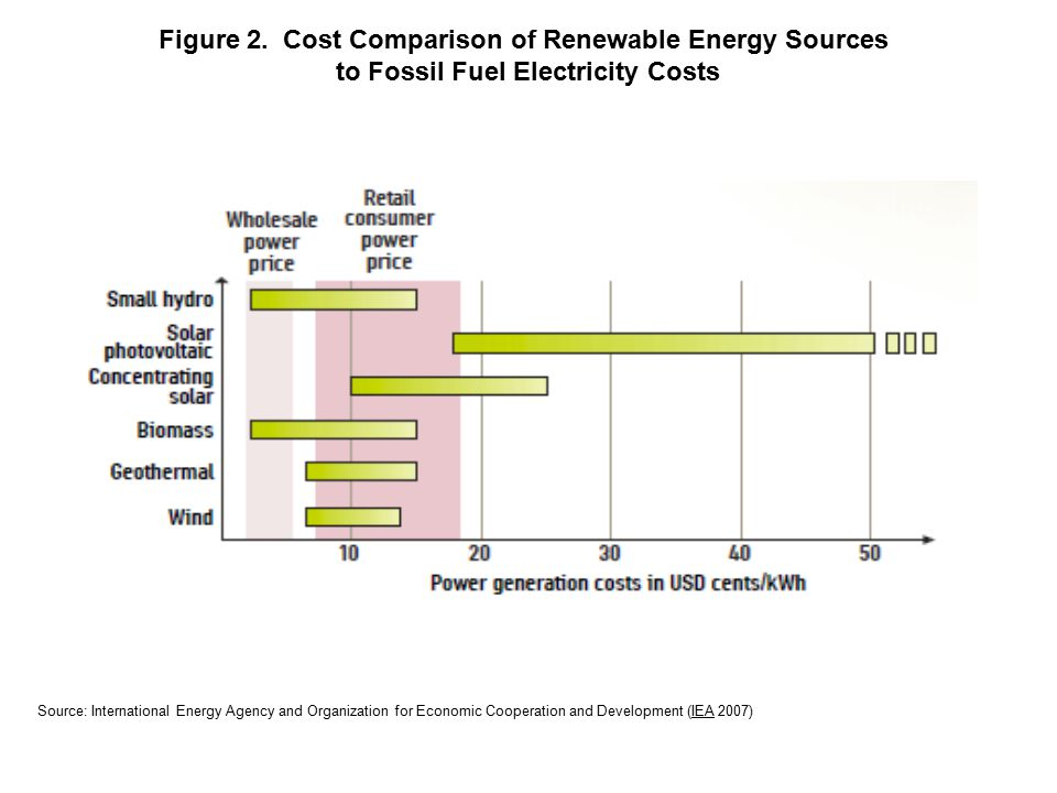 Source: National Renewable Energy Laboratories (2005) Figure 3.