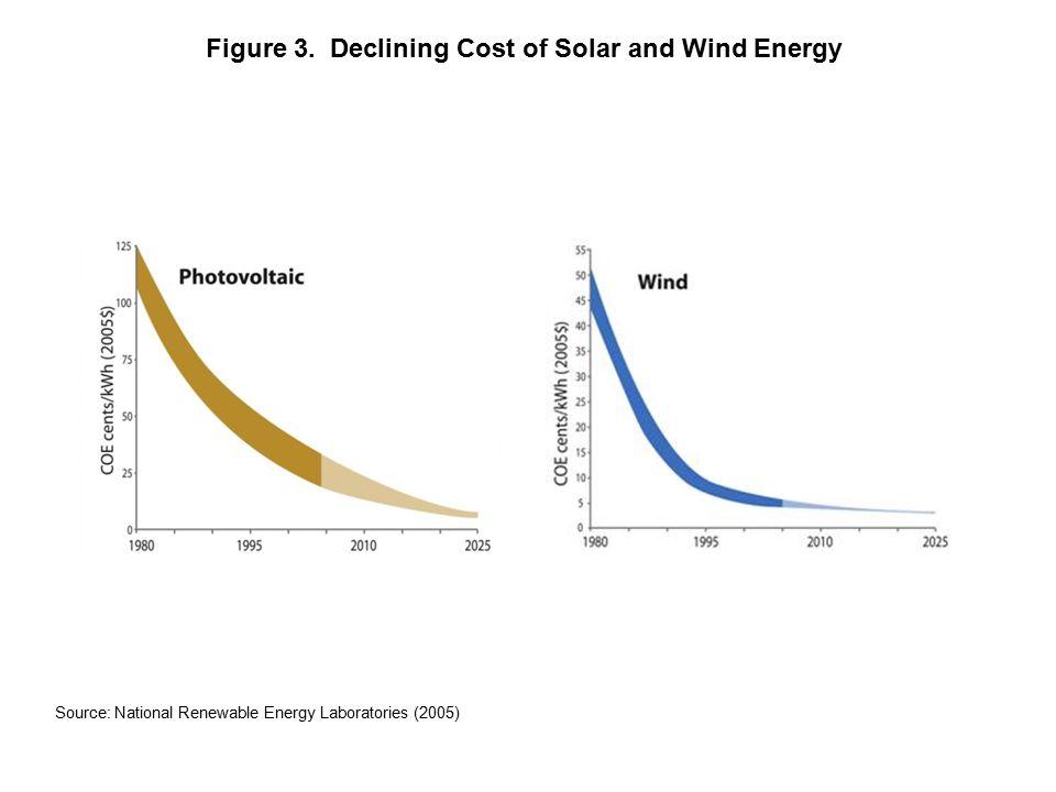 Source: National Renewable Energy Laboratories (2005) Figure 3.