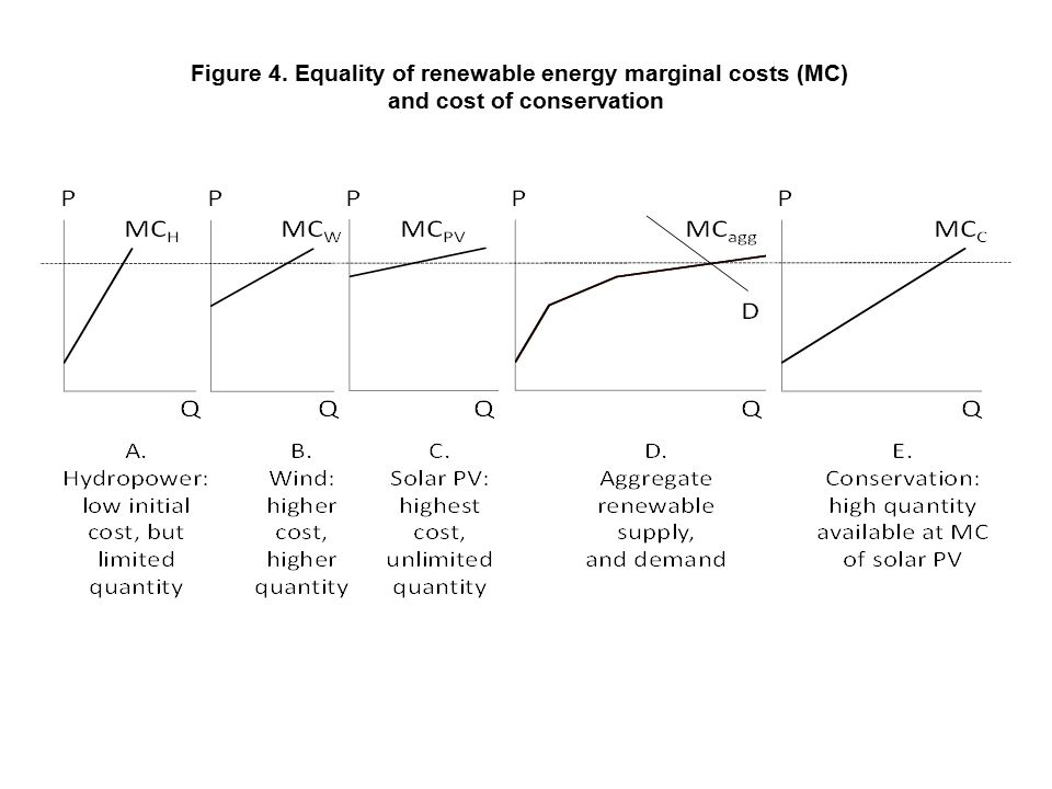Figure 5. Global Potential for Energy Efficiency Source: Blok et al. (2008)