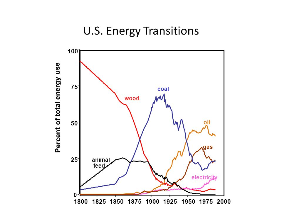 Outline 1.Energy transitions are social transitions.