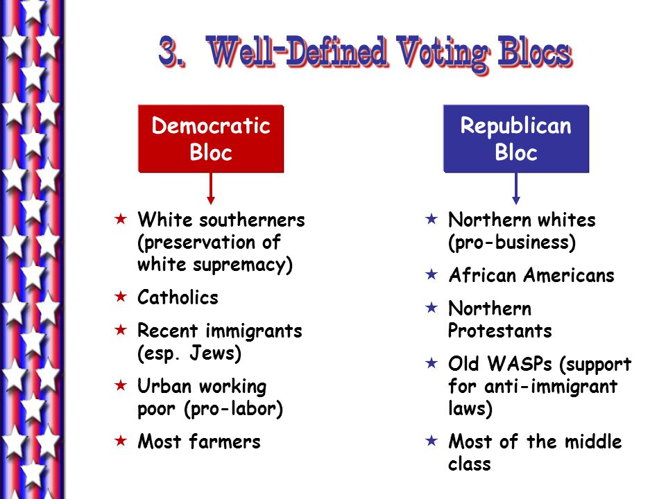 3. Well-Defined Voting Blocs Democratic Bloc Republican Bloc  White southerners (preservation of white supremacy)  Catholics  Recent immigrants (es