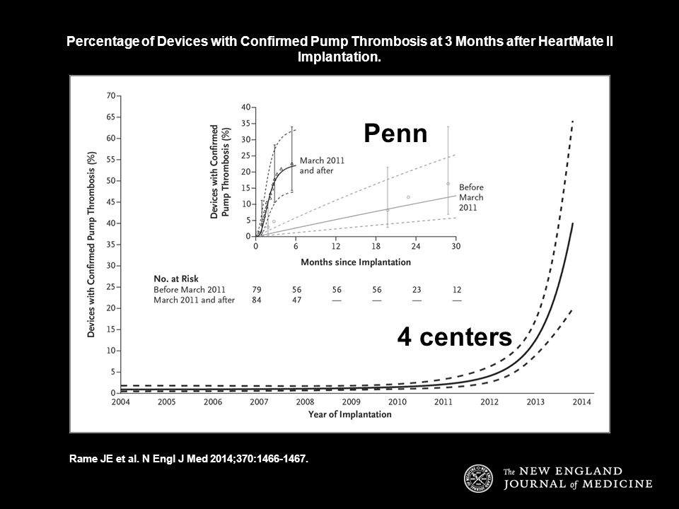 Percentage of Devices with Confirmed Pump Thrombosis at 3 Months after HeartMate II Implantation.