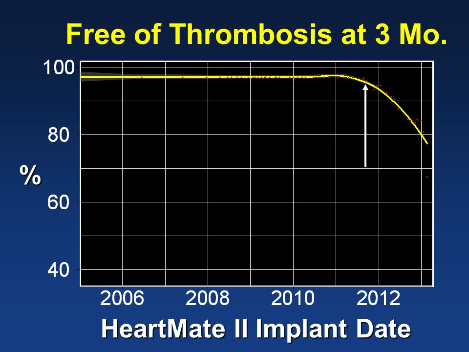 Free of Thrombosis at 3 Mo. % HeartMate II Implant Date