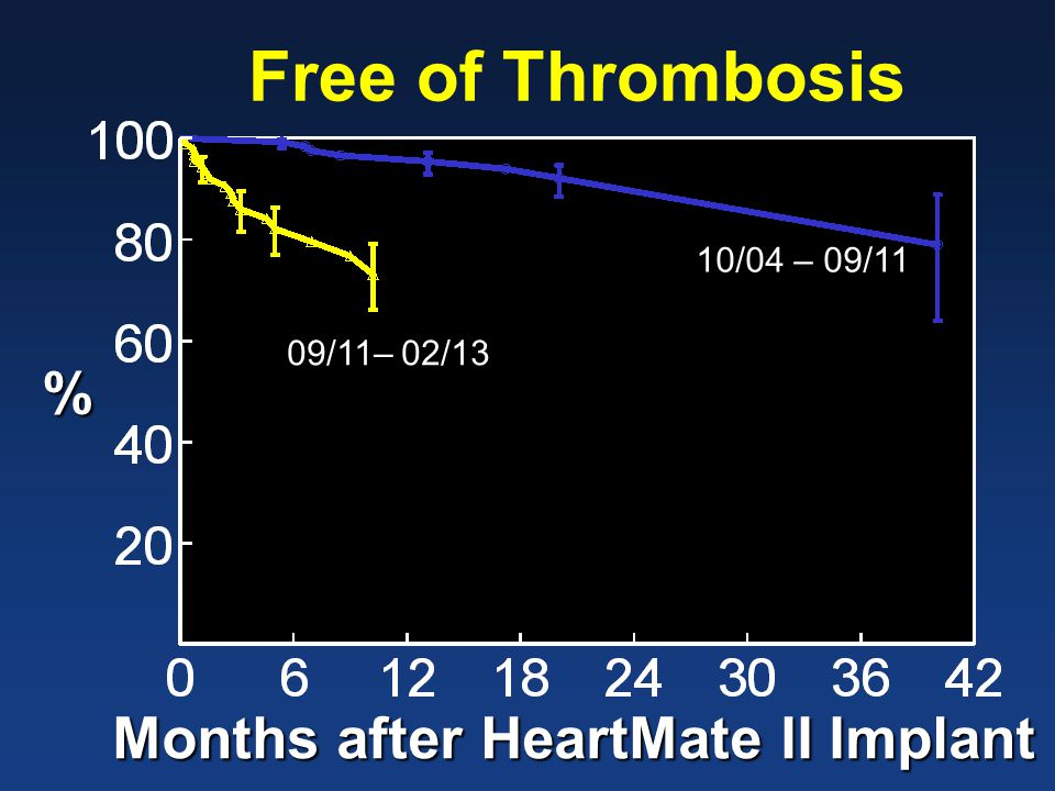 Free of Thrombosis % Months after HeartMate II Implant 10/04 – 09/11 09/11– 02/13