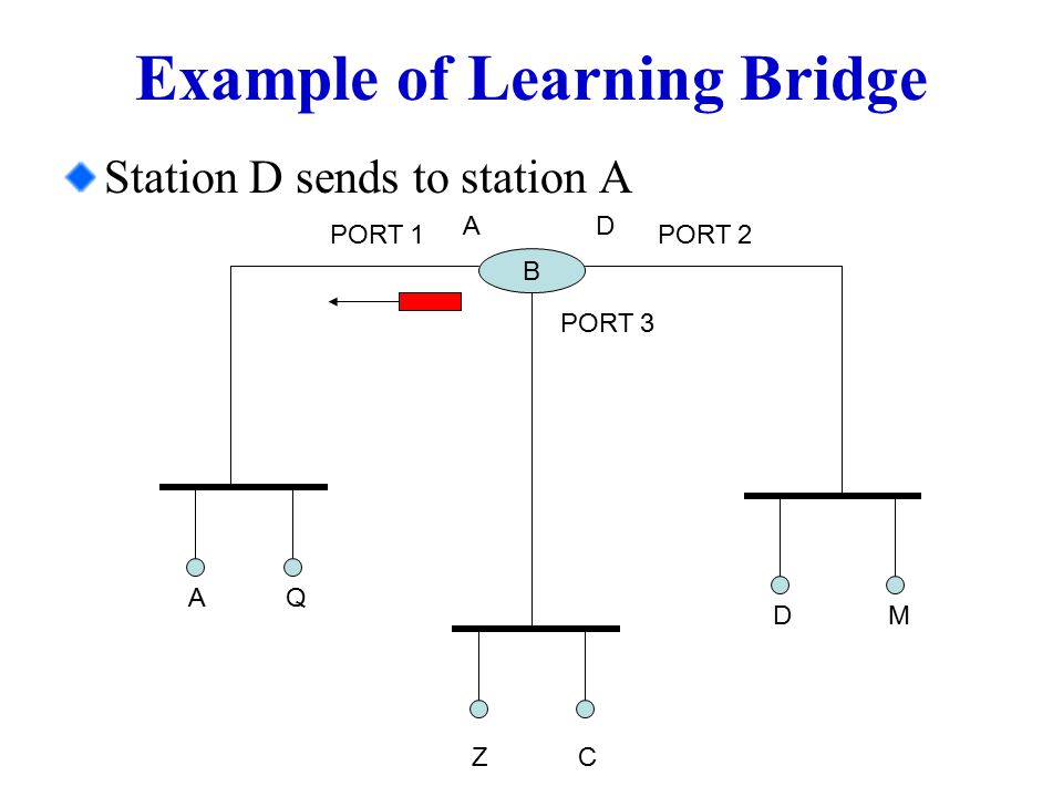 Example of Learning Bridge Station D sends to station A B PORT 1PORT 2 A Q MD A ZC D PORT 3