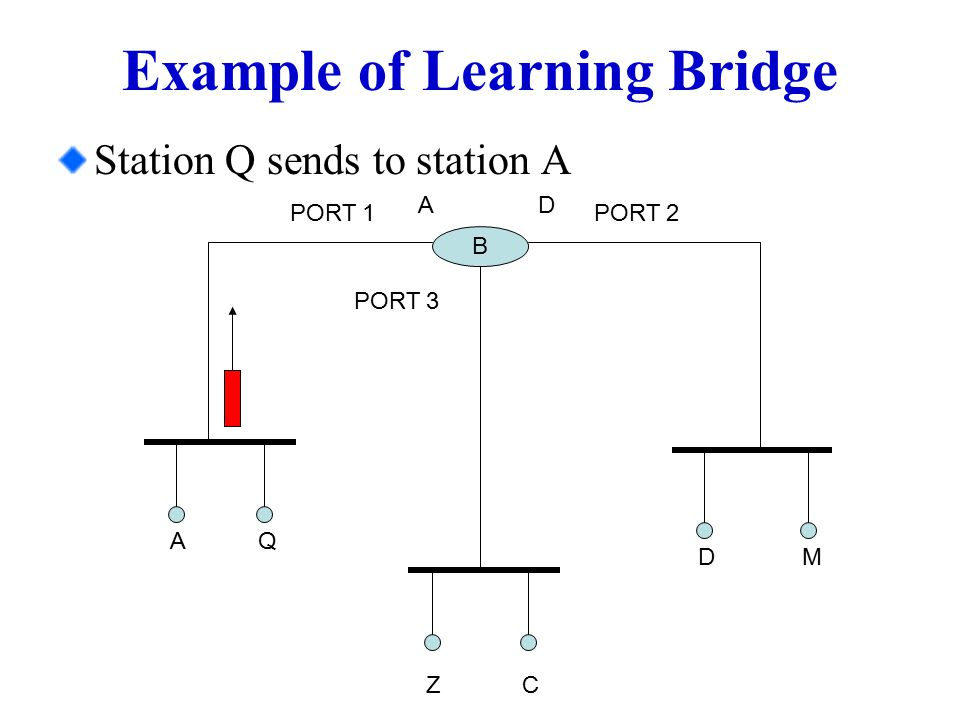 Example of Learning Bridge Station Q sends to station A B PORT 1PORT 2 A Q MD A ZC D PORT 3