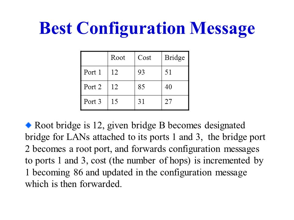 Best Configuration Message RootCostBridge Port 1129351 Port 2128540 Port 3153127 Root bridge is 12, given bridge B becomes designated bridge for LANs attached to its ports 1 and 3, the bridge port 2 becomes a root port, and forwards configuration messages to ports 1 and 3, cost (the number of hops) is incremented by 1 becoming 86 and updated in the configuration message which is then forwarded.