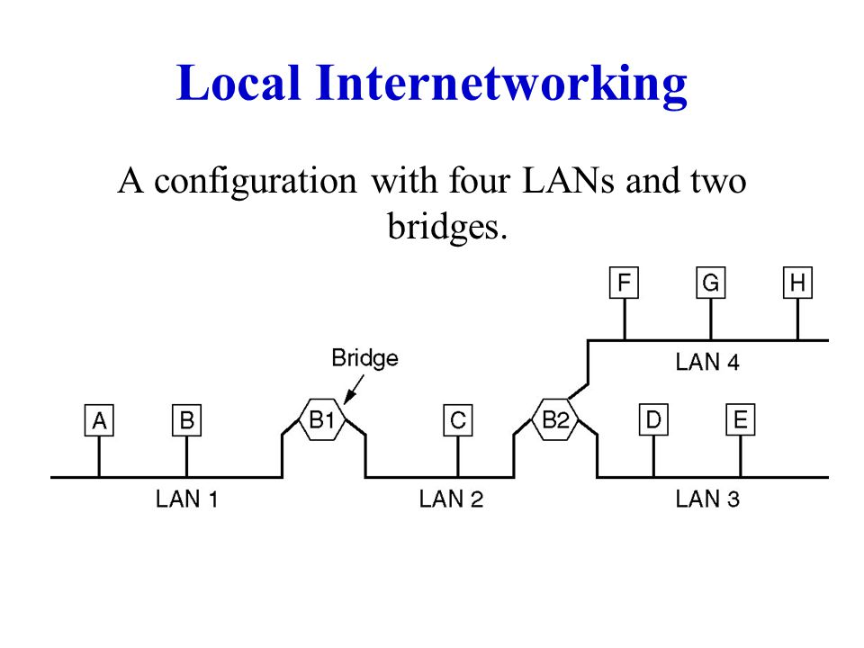 Local Internetworking A configuration with four LANs and two bridges.