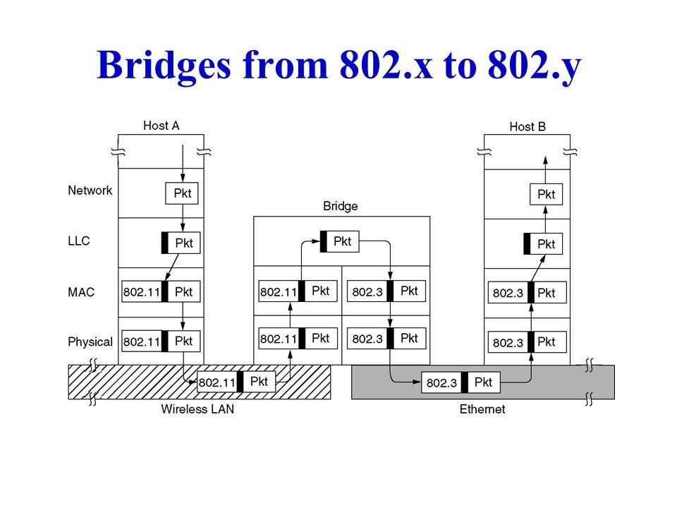 Example of Multiple Learning Bridges A B1 T B2 MDQ K A Q PORT 1 K D M T PORT 2 D Q M A PORT 1 T K PORT 2 LAN2LAN1 LAN3