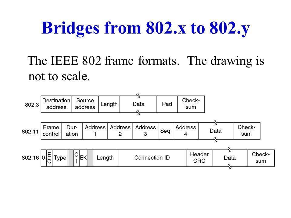 Bridges Various types of bridges − No-frills bridges − Learning bridges − Complete (Spanning Tree) bridges Complete bridges − Topology changes − Timeout procedure − Settable parameters VLANs