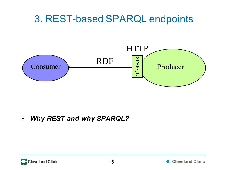 16 3. REST-based SPARQL endpoints Consumer Producer SPARQL RDF HTTP Why REST and why SPARQL