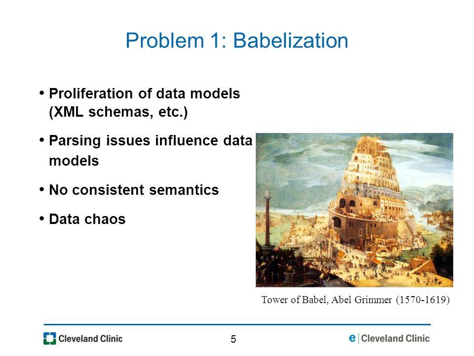 5 Problem 1: Babelization Proliferation of data models (XML schemas, etc.) Parsing issues influence data models No consistent semantics Data chaos Tower of Babel, Abel Grimmer (1570-1619)