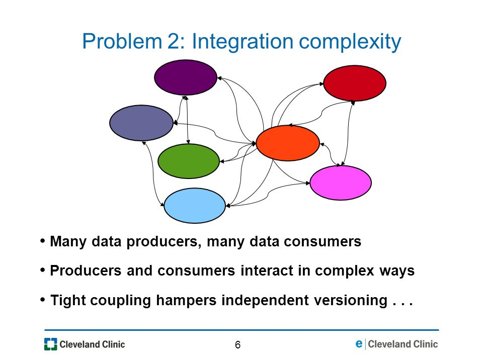 6 Problem 2: Integration complexity Many data producers, many data consumers Producers and consumers interact in complex ways Tight coupling hampers independent versioning...