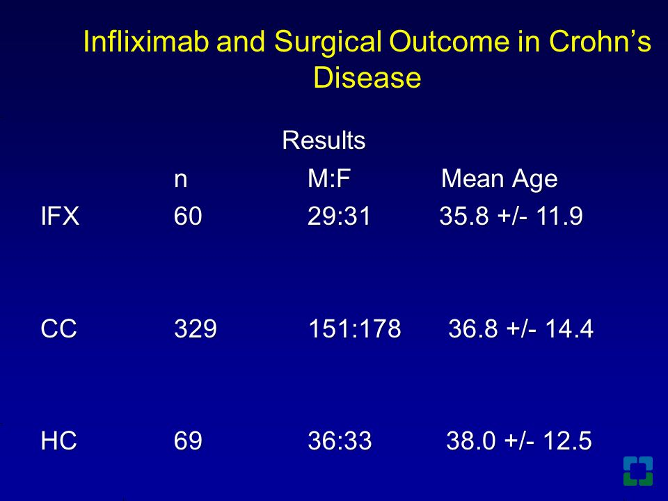 Infliximab and Surgical Outcome in Crohn's Disease Results Results nM:FMean Age IFX6029:31 35.8 +/- 11.9 CC329151:178 36.8 +/- 14.4 HC6936:33 38.0 +/-