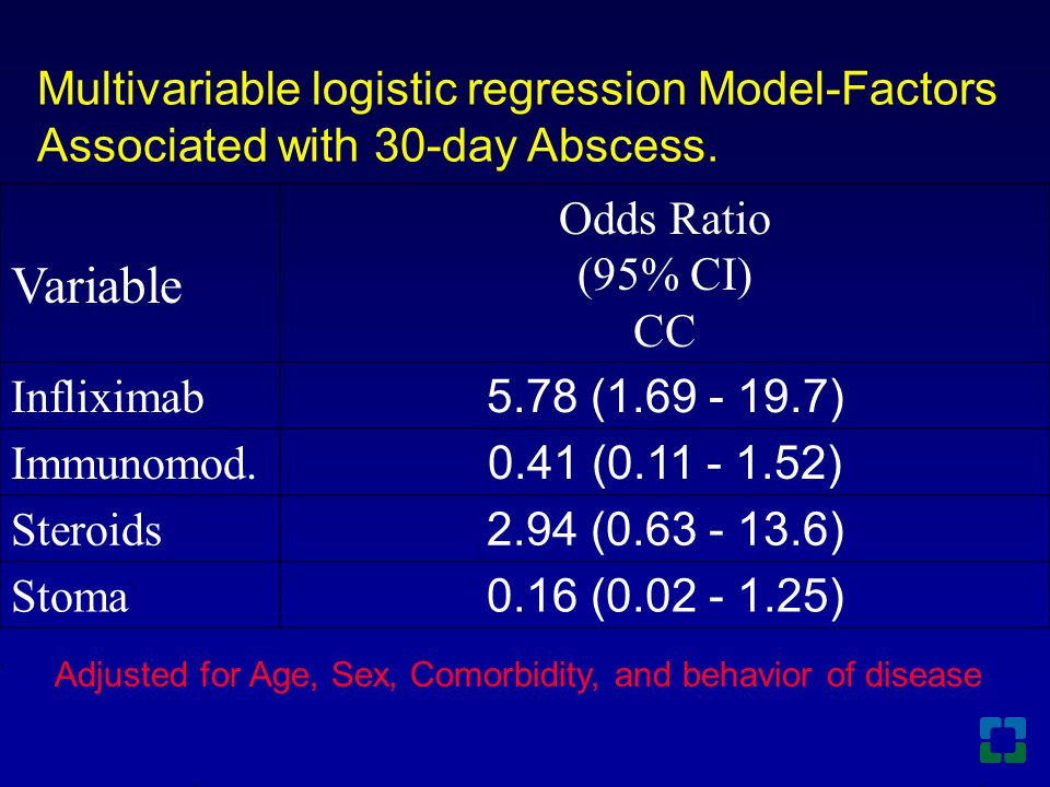 Multivariable logistic regression Model-Factors Associated with 30-day Abscess. Variable Odds Ratio (95% CI) CC Infliximab 5.78 (1.69 - 19.7) Immunomo