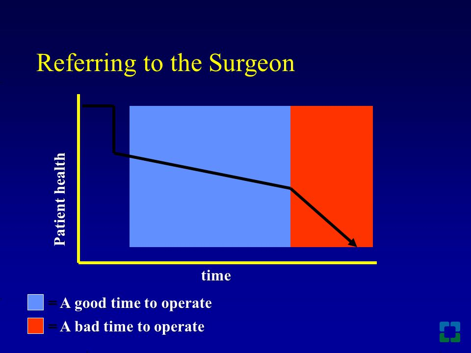 = A good time to operate = A bad time to operate Patient health time Referring to the Surgeon