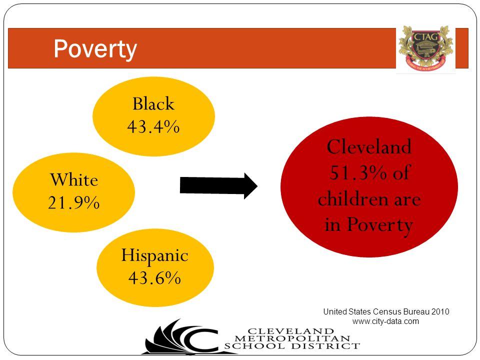 Poverty Black 43.4% Hispanic 43.6% Cleveland 51.3% of children are in Poverty United States Census Bureau 2010 www.city-data.com White 21.9%