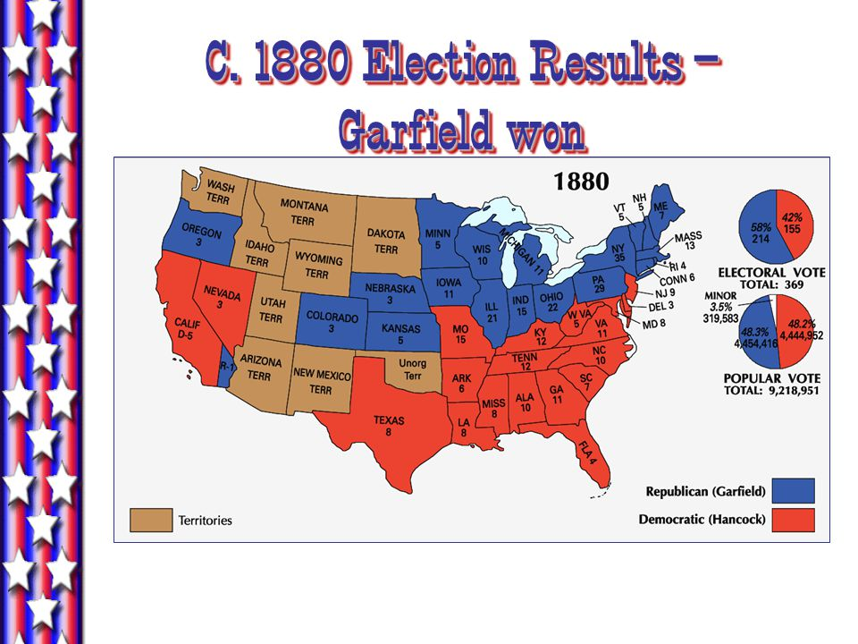 C. 1880 Election Results – Garfield won