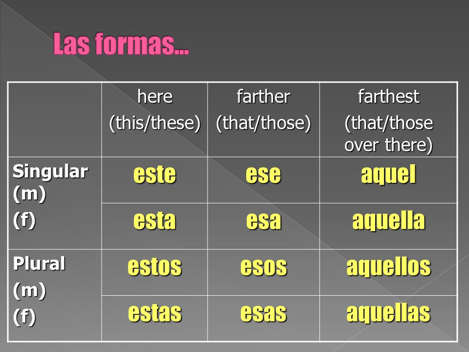 here(this/these)farther(that/those)farthest (that/those over there) Singular (m) (f)esteeseaquel estaesaaquella Plural(m)(f)estosesosaquellos estasesasaquellas