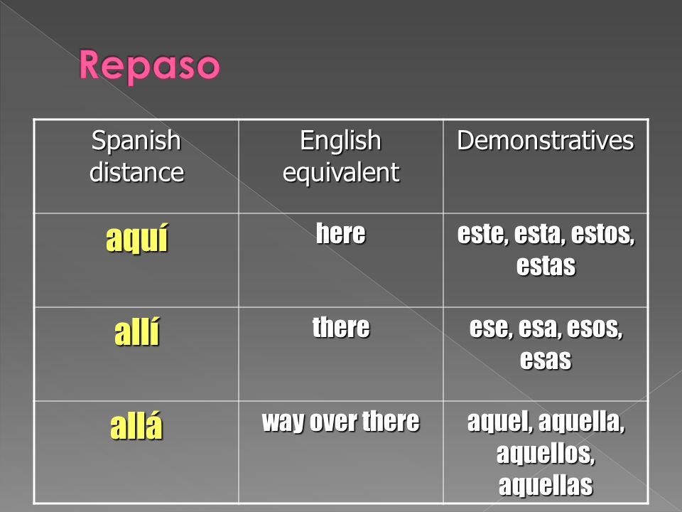 Spanish distance English equivalent Demonstrativesaquíhere este, esta, estos, estas allíthere ese, esa, esos, esas allá way over there aquel, aquella, aquellos, aquellas