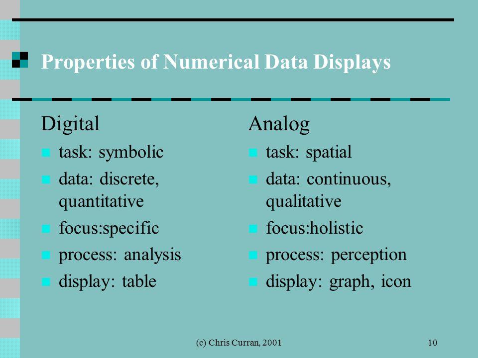 (c) Chris Curran, 200110 Properties of Numerical Data Displays Digital task: symbolic data: discrete, quantitative focus:specific process: analysis di