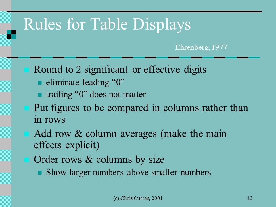 """(c) Chris Curran, 200113 Rules for Table Displays Ehrenberg, 1977 Round to 2 significant or effective digits eliminate leading """"0"""" trailing """"0"""" does n"""