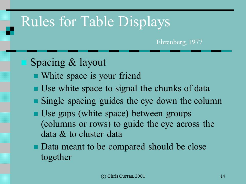 (c) Chris Curran, 200114 Rules for Table Displays Ehrenberg, 1977 Spacing & layout White space is your friend Use white space to signal the chunks of