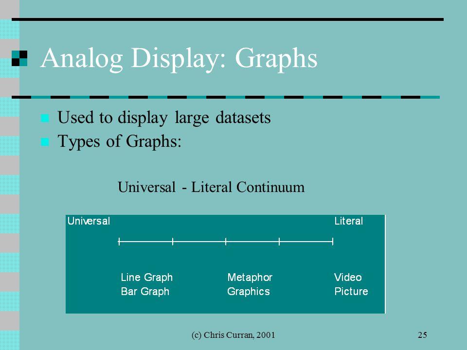 (c) Chris Curran, 200125 Analog Display: Graphs Used to display large datasets Types of Graphs: Universal - Literal Continuum