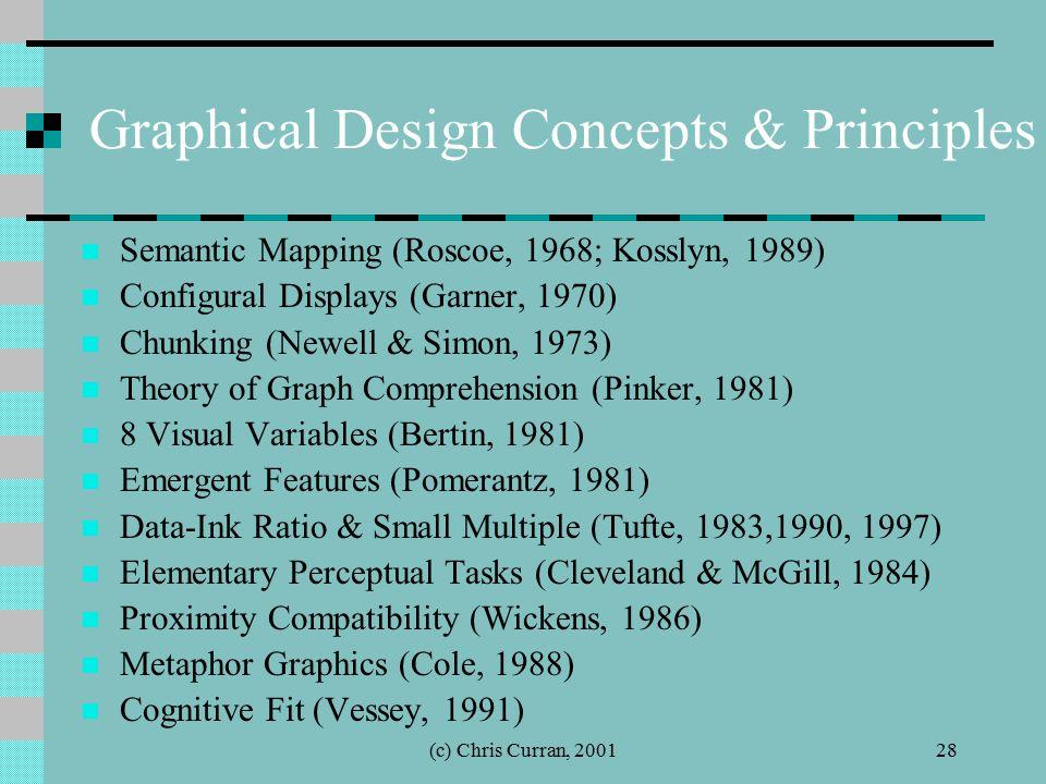 (c) Chris Curran, 200128 Graphical Design Concepts & Principles Semantic Mapping (Roscoe, 1968; Kosslyn, 1989) Configural Displays (Garner, 1970) Chun