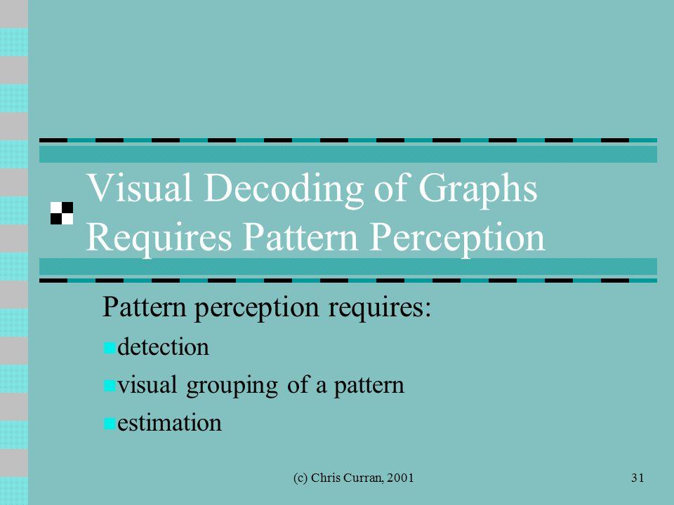 (c) Chris Curran, 200131 Visual Decoding of Graphs Requires Pattern Perception Pattern perception requires: detection visual grouping of a pattern est