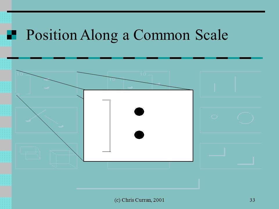 (c) Chris Curran, 200133 Position Along a Common Scale